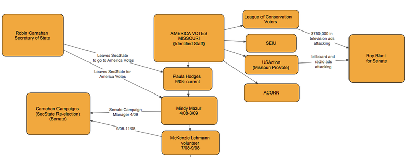 Carnahan Campaign and America Votes